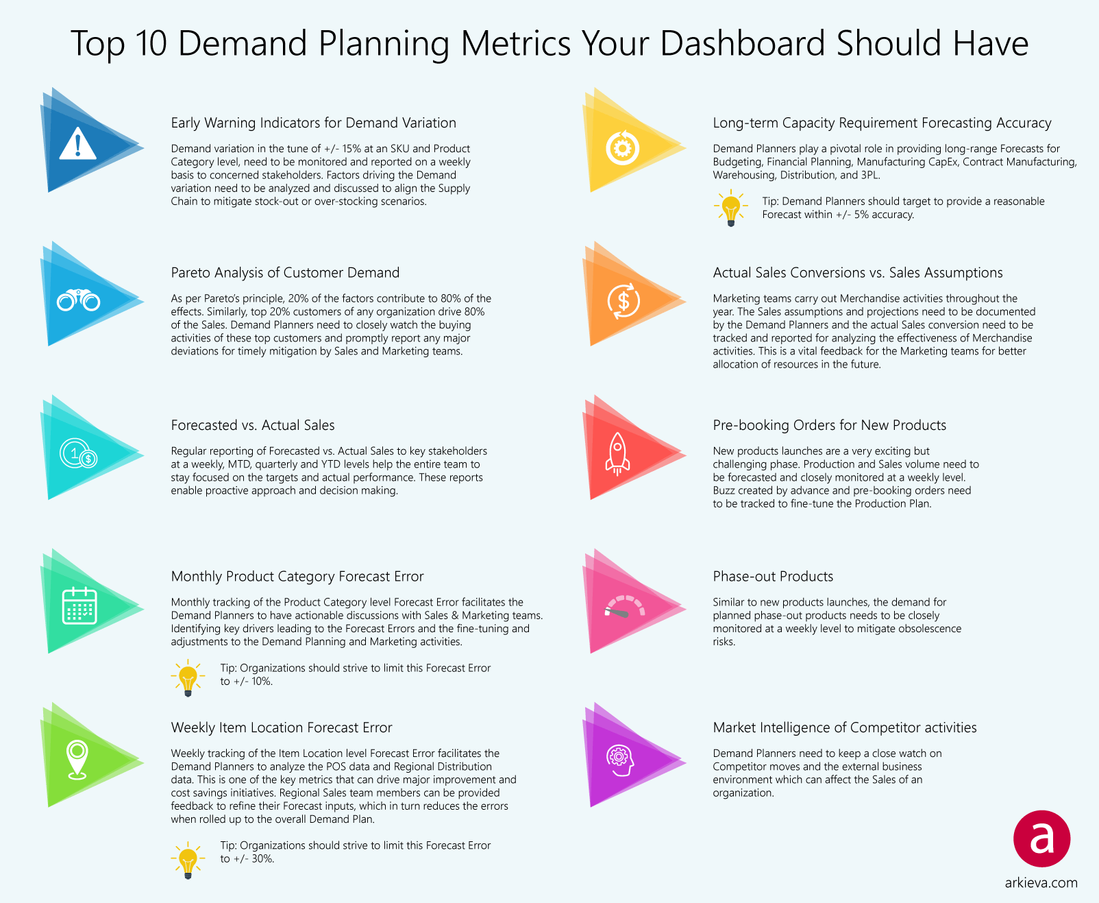 Top 10 Demand Planning Metrics You Should Have on Your