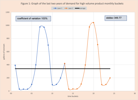 demand planning predict variability figure